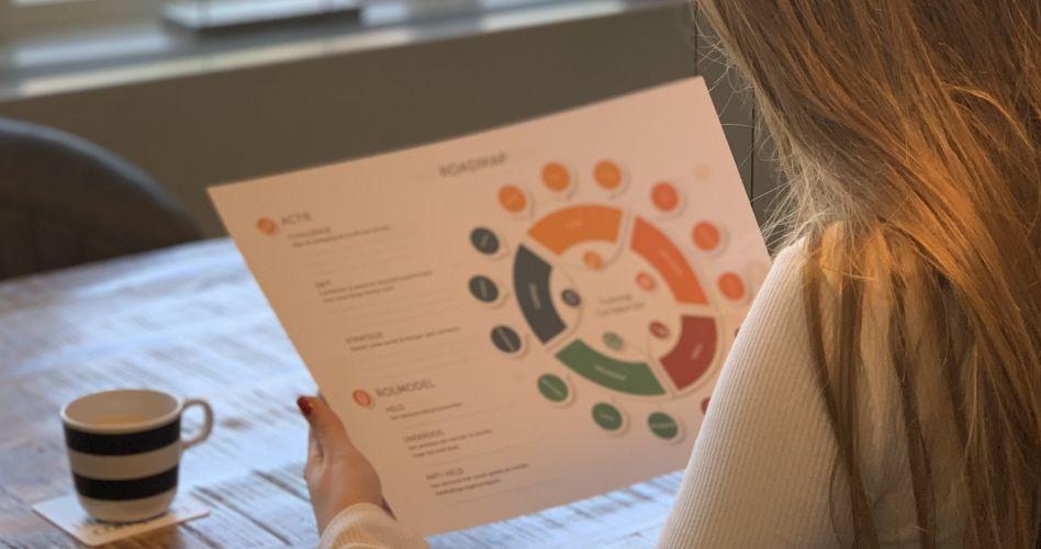 Je krijgt een routekaart om je waarden te ontdekken